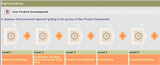 NPD-Net :: New Product Development on road map presentation, road map plan action, road map to small business,